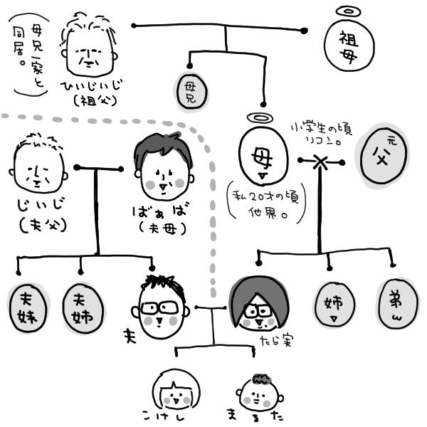 関係図png